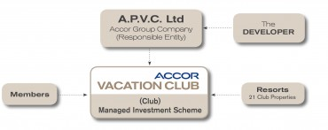 Figure A - The Accor Vacation Club structure