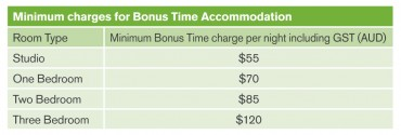 Figure J - Minimum charges for Bonus Time Accommodation